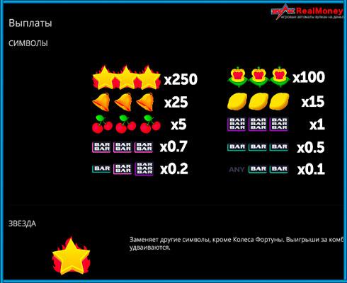 Таблица выплат игрового автомата Rich Reels